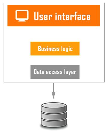 Monolit arkitektur i softwareudvikling